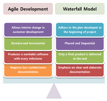 Project management methodology integris group for Agile vs traditional methodologies
