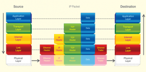 TCP/IP Layers