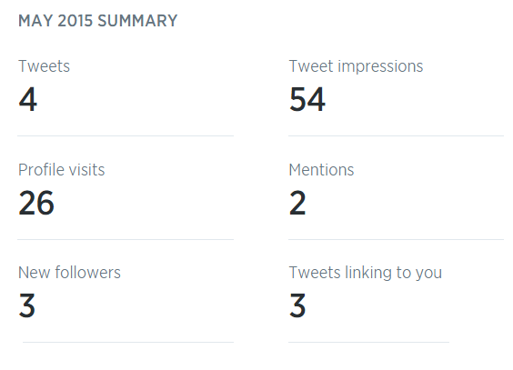 Twitter-Analytics-May-2015
