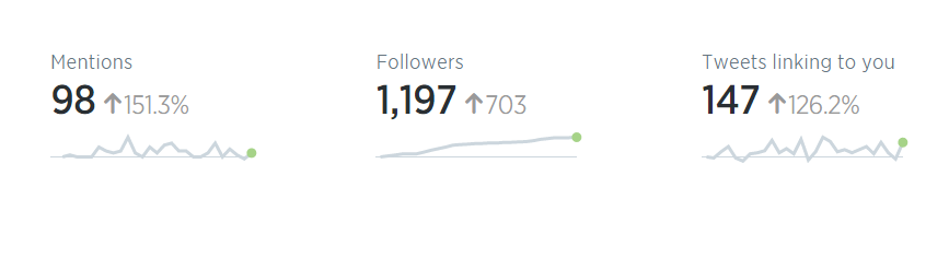 Twitter-Analytics-September-2015-2