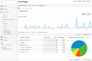 Google Analytics Social Plugins
